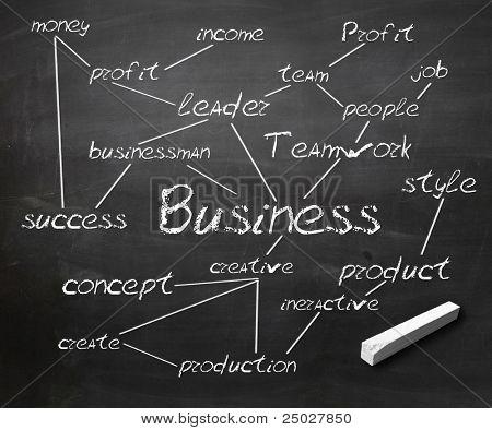 Scool blackboard with business terms written on it