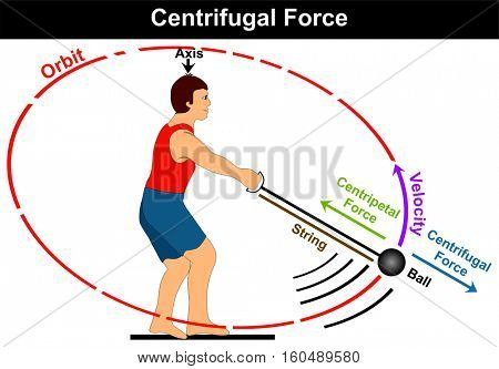 Centrifugal Force Diagram simple and easy example of athlete playing hammer game sport and moving the ball in circle before throwing it and direction of velocity centripetal force axis orbit string