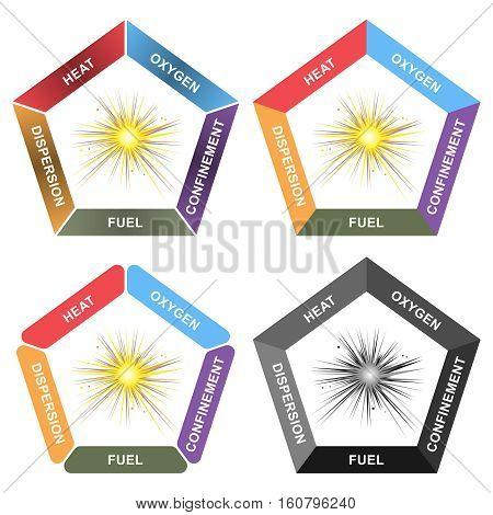 Explosion Pentagon: Oxygen, Heat, Fuel, Dispersion and Confinement