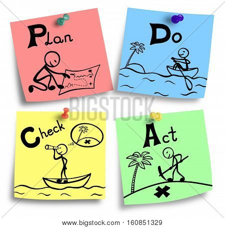 Plan do check act concept illustration in four steps.