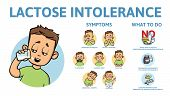 Lactose Intolerance Symptoms And Treatment. Infographic Poster With Text And Character. Flat Vector  poster
