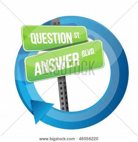 Question And Answer Road Sign Cycle