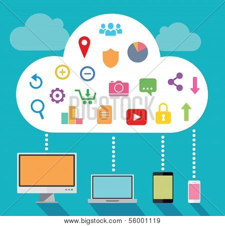 Cloud computing with multiple devices