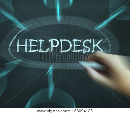 Helpdesk Diagram Shows Support Solutions And Advice