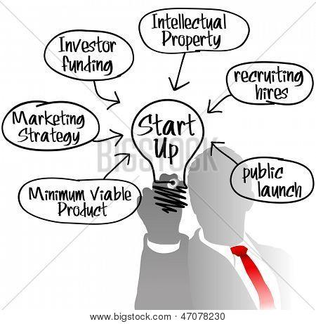 Entrepreneur behind Startup business model drawing light bulb