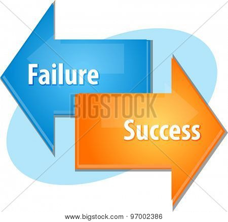 Business strategy concept infographic diagram illustration of Failure Success point of view
