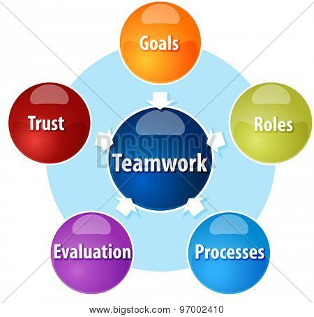 Business strategy concept infographic diagram illustration of Teamwork input components