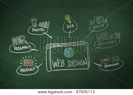web design against green chalkboard