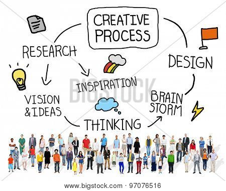 Creative Process Imagination Innovation Concept