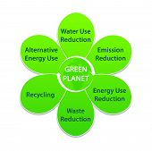 pic of waste reduction  - Label in shape of flower with tag Green Planet and ecological recommendations - JPG