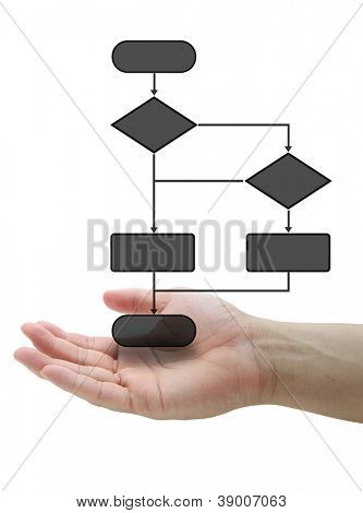 Hand Hold Decision Diagram for Business Risk Management Concept isolated on white background