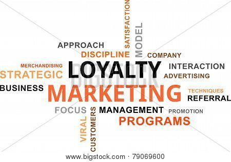 word cloud - loyalty marketing