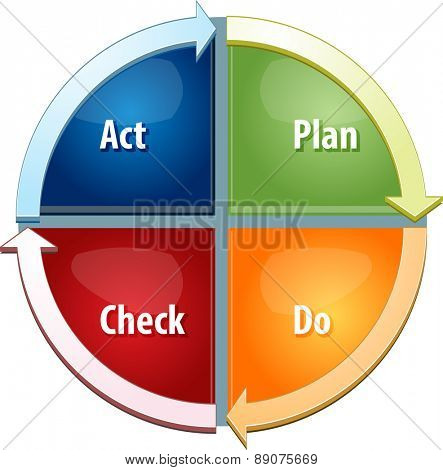 business strategy concept infographic diagram illustration of plan do act check steps to success