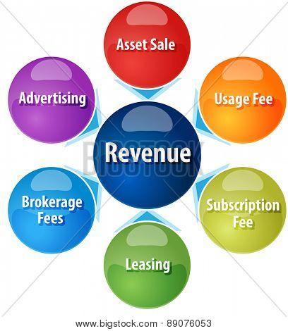 business strategy concept infographic diagram illustration of different sources of revenue
