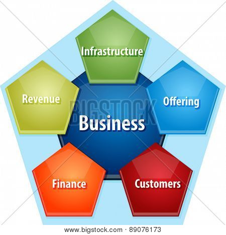 business strategy concept infographic diagram illustration of components of successful business