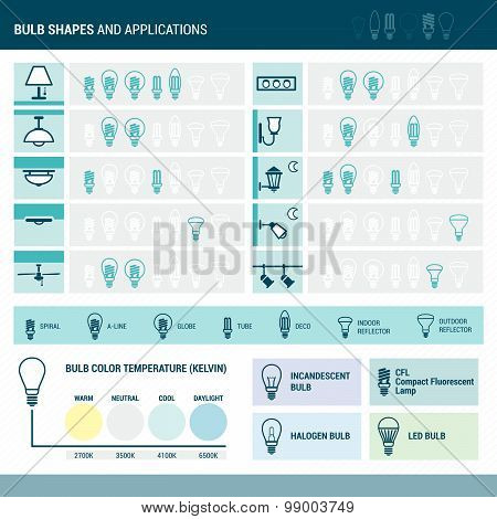 Bulbs applications