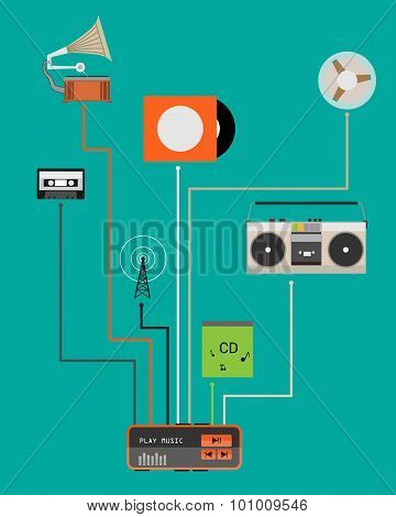 The evolution of music. A poster with a vintage gramophone and the modern player. Vector illustratio