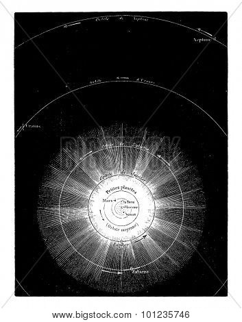 General map of the solar system, trace the scale of 1 mm to 10 million miles, vintage engraved illustration. Earth before man 1886.