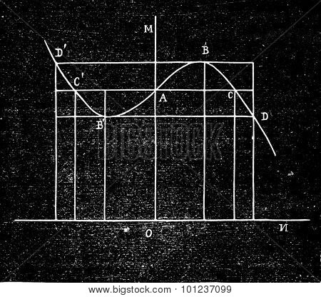 Curve resistant times, vintage engraved illustration. Industrial encyclopedia E.-O. Lami - 1875.