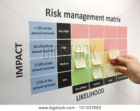 Brainstorming Critical Risks In A Risk Management Matrix