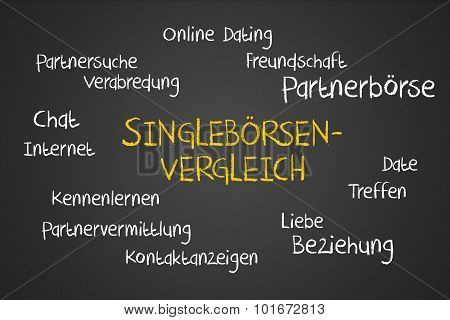 Singleboersen Vergleich Wordcloud