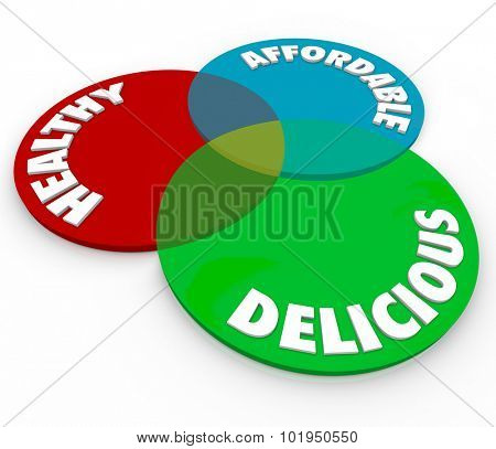 Healthy, Delicious and Affordable words on a venn diagram of three circles to illustrate good and nutritious food, eating or dining choices