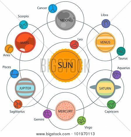 Set of Astrologic Infographics - Solar system, Planets with constellations. Horoscope and zodiac set