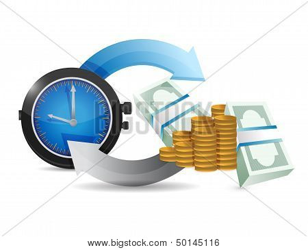 Time And Money Cycle Diagram