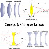 picture of divergent  - various types of lenses used in optics and their division - JPG