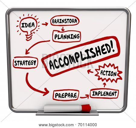 Accomplishment action plan written or drawn in diagram on dry erase board