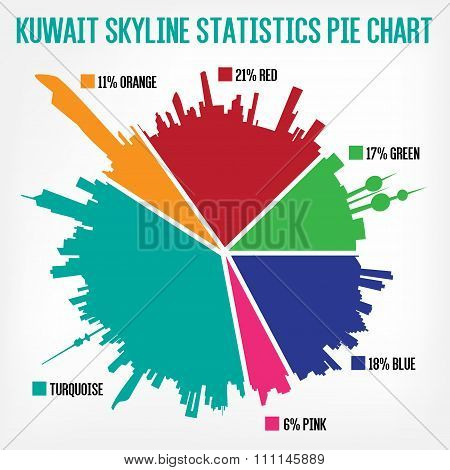 Kuwait Skyline Statistics Pie Chart