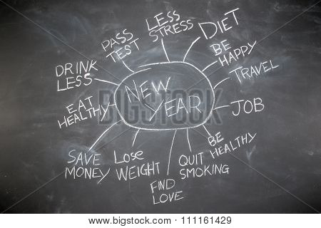 New Years Resolutions On A Blackboard