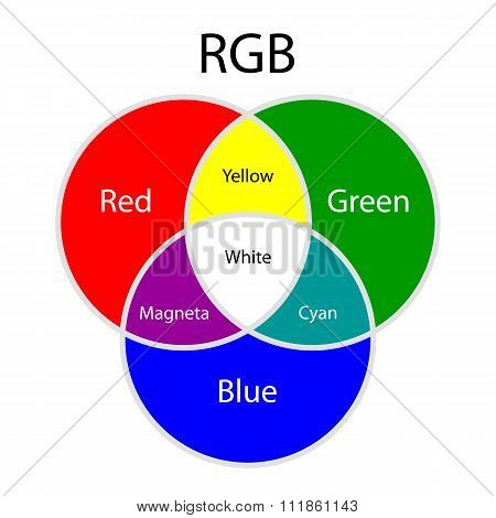 Rgb additive colors model