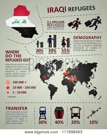 Iraqi refugees infographic