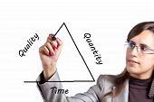 Quality Versus Quantity Versus Time (or Money)