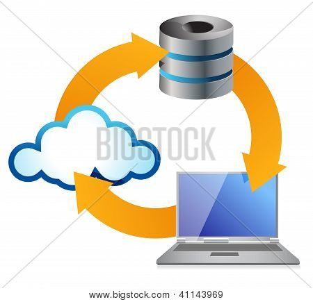 Cloud Computing Concept With Computer