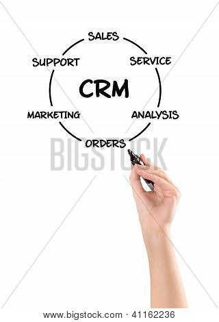 Customer Relationship Management Diagram