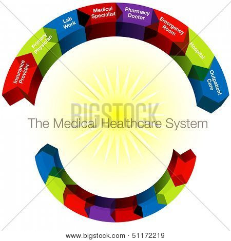 An image of a 3d medical healthcare system categories.