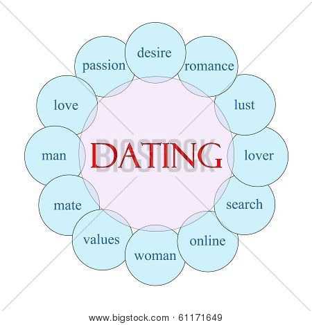 Dating Circular Word Concept