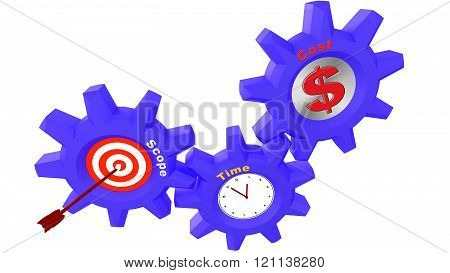 Three Cogs With Project Management Components