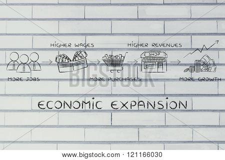 Economic expansion: more jobs, salaries, revenues