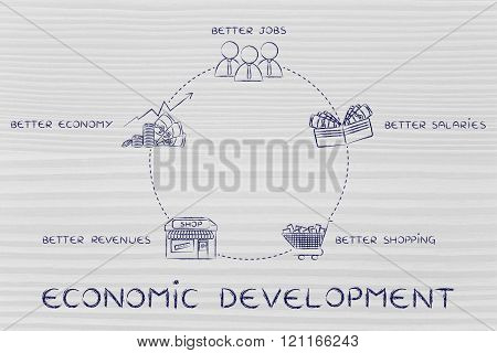 Better Jobs, Better Salaries, Better Revenues, Development Cycle