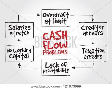 Cash Flow Problems, Strategy Mind Map