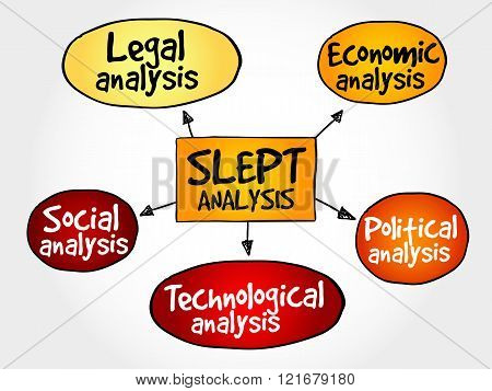 SLEPT analysis, macro-environmental factors, strategic management concept