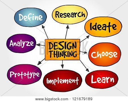 Design Thinking mind map concept, presentation background