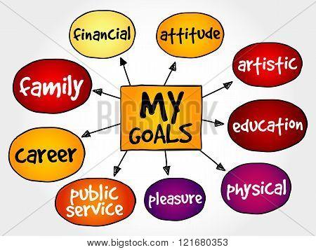 My Goals mind map business concept, presentation background