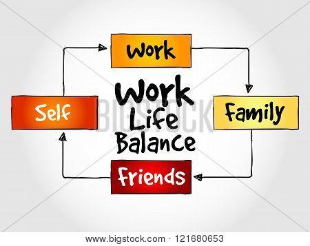 Work Life Balance Mind Map