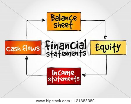 Financial statements mind map business concept, presentation background