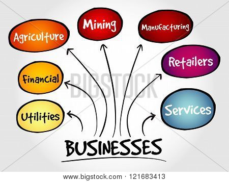 Business types mind map concept, presentation background