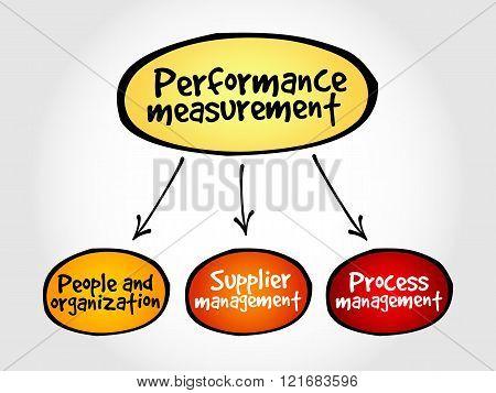 Performance Measurement Mind Map